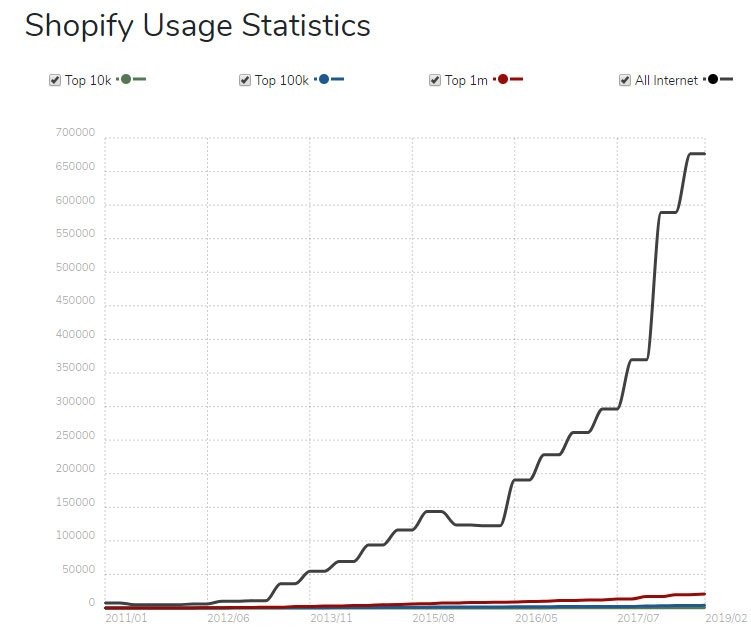 Shopify growth