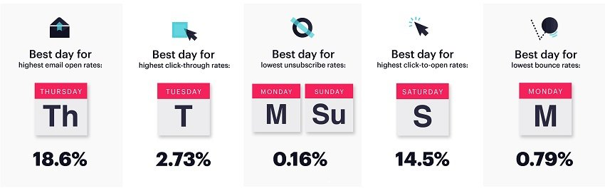 best days for email campaigns